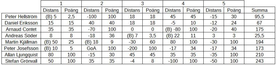 Resultat Landningsträning 2016-09-03